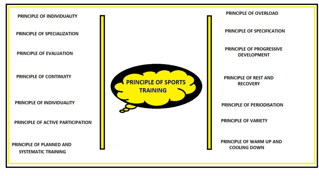 PRINCIPLES OF SPORTS TRAINING